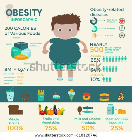 Obesity infographics template - fast food, sedentary lifestyle, diet, diseases and mental illness.  Vector concept for presentation and training.