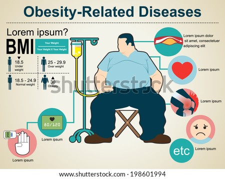 weight related diseases essay Short essay on obesity accumulation of when the patient starts losing weight obesity can be managed by eating obesity was seen as a disease of high.