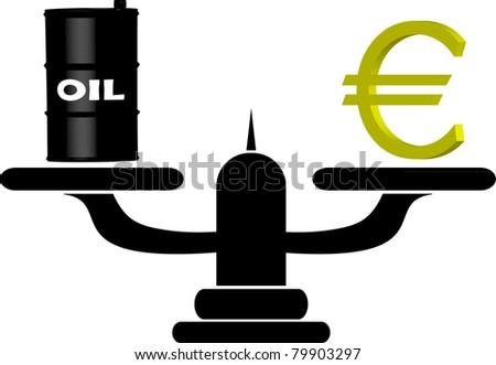 Oil versus Euro