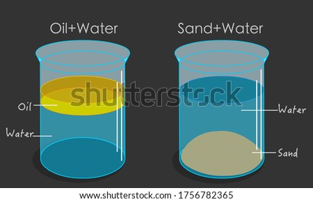 Oil water sand mixtures in glass. Emulsions Oil floats on water, it is less dense or has lower specific gravity. Sand sinks. Solutions, mix in flask. beakers, containers. Chemistry experiment. Vector