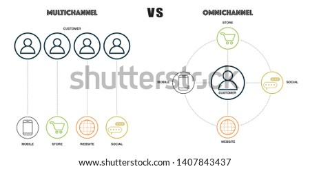 omni channel and multichannel concept with keywords and icons