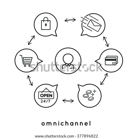 Omni channel marketing strategy infographic icon vector