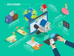 Online banking process scheme on green background. Hands holding phone and pressing keys, hand offering house through screen; fund management, transfer between banks and accounts operation vector