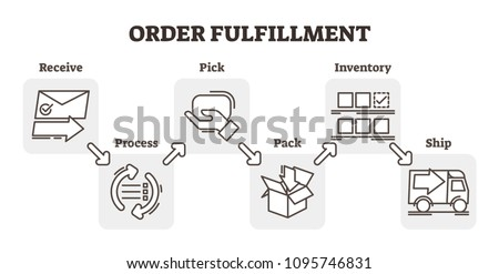 Order fulfillment e-commerce business concept example, five steps scheme vector illustration, receiving, processing, picking, packaging and shipping. Flat and simple outline icons. Stock photo ©