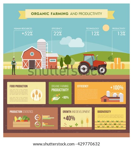 Organic farming and industrial food production infographic with icons and text, country landscape with farm, fields and tractor