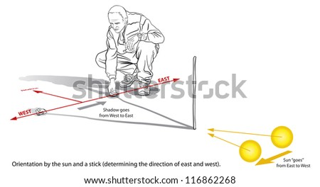 Orientation by the sun, stick and rocks (determining direction of East and West).