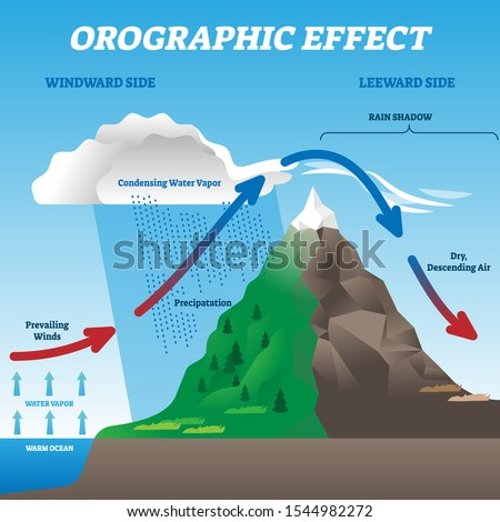 orographic effect vector