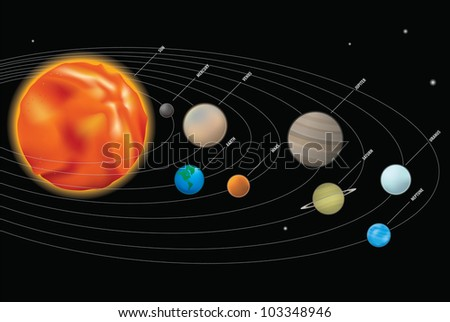 Our sun and the planets