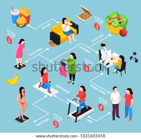 Overweight isometric flowchart on blue background with steps of change of female figure vector illustration