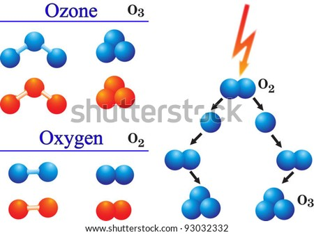 Ozone and oxygen molecule. Pharmacy. Under the action of electric discharges oxygen molecules are transformed into ozone molecules.