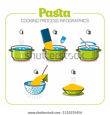 Pasta Cooking Process infographics green color icons