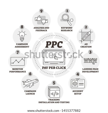 Pay per click or PPC vector illustration. Labeled explanation infographic. Internet advertising model to drive traffic to websites. Method where advertiser pays publisher. Educational business cycle.