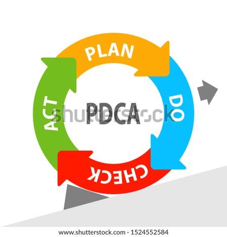 PDCA, Deming Wheel in english Stok fotoğraf ©