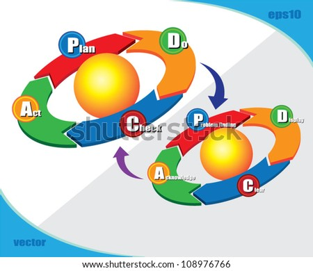PDCA 2 loop, can use for business concept, education diagram, brochure object.