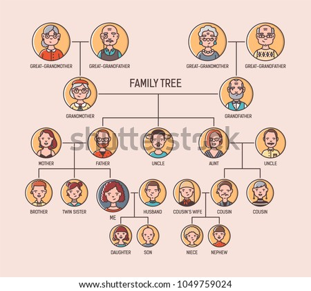 pedigree or ancestry chart