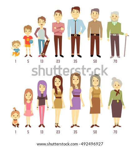 people generations at different