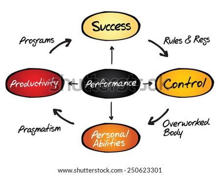 Performance diagram process life circle, business concept