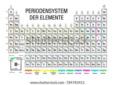 periodensystem der elemente periodic table of elements in german language on white background with