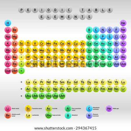 periodic table of elements dmitri mendeleev vector design extended version round - Periodic Table Of Elements Vector Free