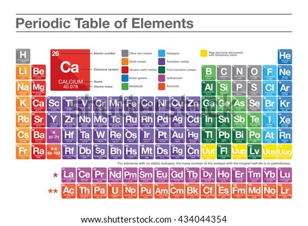 periodic table of elements multicolor flat style - Periodic Table Of Elements Vector