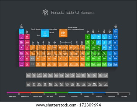 periodic table of elements with