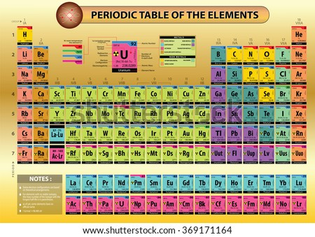 periodic table of elements with element name element symbols atomic number atomic - Periodic Table W Atomic Number