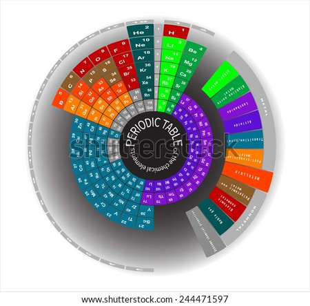 periodic table of the chemical elements round - Periodic Table Of Elements Vector Free