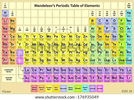 Royalty free tabla periodica de los elementos 445779910 stock periodic table of the elements 176935049 urtaz Gallery