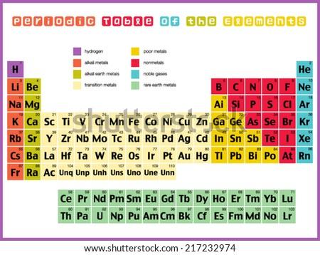 Vector de tabla peridica colorido descargue grficos y vectores periodic table of the elements urtaz Gallery