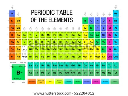 Periodic table vector download free vector art stock graphics periodic table of the elements chemistry urtaz Image collections