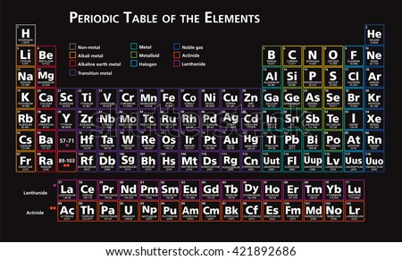 periodic table of the elements chemistry tabular set vector version 10 - Periodic Table Of Elements Neon