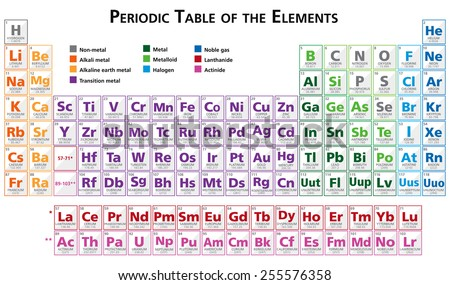 Lovely Periodic Table Of The Elements Illustration Vector In English Multicoloured