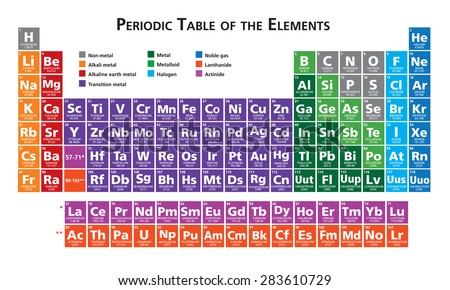 periodic table of the elements illustration vector multicolor - Periodic Table Of Elements Vector