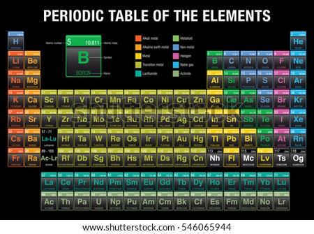 modern iupac periodic table of the elements pdf