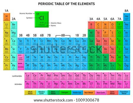 Periodic table vector download free vector art stock graphics periodic table of the elements shows atomic number symbol name and atomic weight urtaz Image collections
