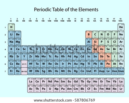 Royalty free periodic table of the elements 96707017 stock photo periodic table of the elements with atomic number symbol and weight with color delimitation on urtaz Images