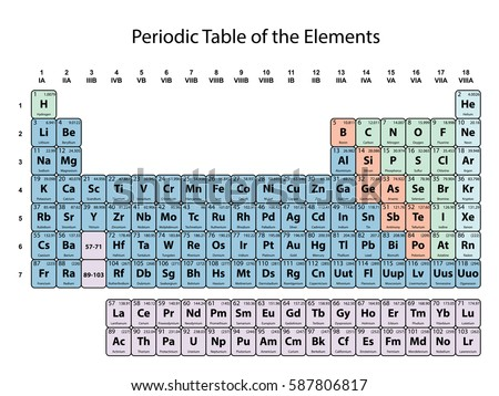 Royalty free periodic table of the elements 96707017 stock photo periodic table of the elements with atomic number symbol and weight with color delimitation on urtaz Choice Image