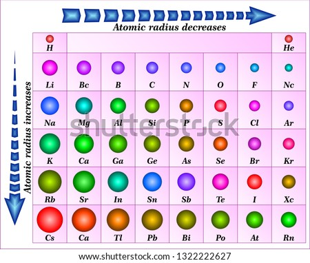Periodic Trends of Atomic Radius