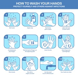 Personal hygiene, disease prevention and healthcare educational vector poster : how to wash your hands properly step by step vector poster