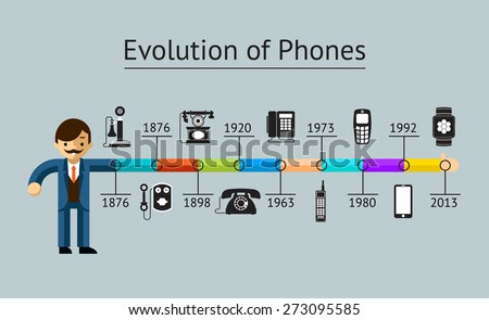 phone evolution telephone