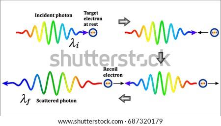 Photon-Electron Interaction