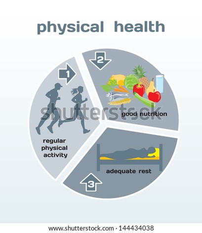 Physical Health Infographic: Physical Activity, Good ...