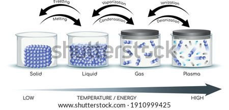 physical states of matter, vector diagram, solid, liquid, gas and plasma Photo stock ©