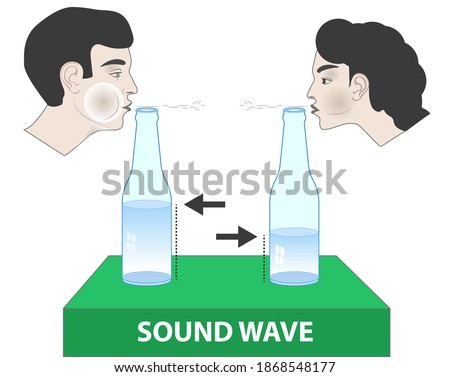 physics- a man is blowing a bottle. sound waves coming out of the bottle. sound frequencies coming out of the bottle. sound waves from water bottles of different amounts inside. sound waves.