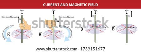 Physics - current and magnetic field. fleming's right hand rule. magnetic field. direction of current. direction of force. current by direction of magnetic field and force.