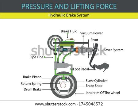 physics   hydraulic brake