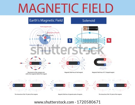 physics. magnetic field of the magnet. Electromagnetism Scheme. magnetic field in physics. magnetic field as a set. earth's magnetic field. infographic. solenoid