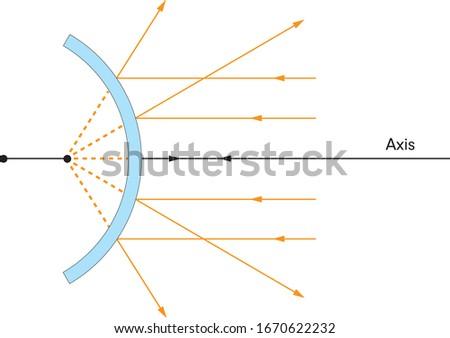 Physics spherical mirrors convex (deviation)