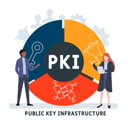 PKI - Public Key Infrastructure acronym, business concept. word lettering typography design illustration with line icons and ornaments. Internet web site promotion concept vector layout.