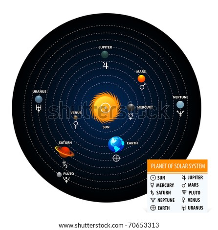 Planet of solar system with astronomical signs
